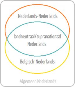 Soorten Nederlands